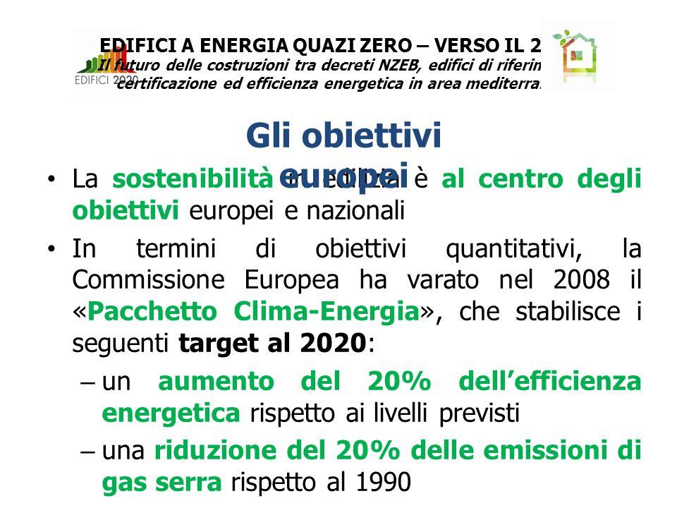 La sostenibilità in edilizia è al centro degli obiettivi europei e nazionali In termini di obiettivi quantitativi, la Commissione Europea ha varato nel 2008 il «Pacchetto Clima-Energia», che stabilisce i seguenti target al 2020: –un aumento del 20% dell'efficienza energetica rispetto ai livelli previsti –una riduzione del 20% delle emissioni di gas serra rispetto al 1990 –una quota pari al 20% di energie rinnovabili sul totale (per l'Italia il 17%) Gli obiettivi europei EDIFICI A ENERGIA QUAZI ZERO – VERSO IL 2020 Il futuro delle costruzioni tra decreti NZEB, edifici di riferimento, certificazione ed efficienza energetica in area mediterranea