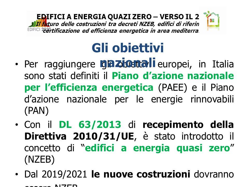Per raggiungere gli obiettivi europei, in Italia sono stati definiti il Piano d'azione nazionale per l'efficienza energetica (PAEE) e il Piano d'azione nazionale per le energie rinnovabili (PAN) Con il DL 63/2013 di recepimento della Direttiva 2010/31/UE, è stato introdotto il concetto di edifici a energia quasi zero (NZEB) Dal 2019/2021 le nuove costruzioni dovranno essere NZEB Entro il 30 giugno 2014 era previsto un Piano d'azione per aumentare il numero complessivo di edifici a energia quasi zero Gli obiettivi nazionali EDIFICI A ENERGIA QUAZI ZERO – VERSO IL 2020 Il futuro delle costruzioni tra decreti NZEB, edifici di riferimento, certificazione ed efficienza energetica in area mediterranea