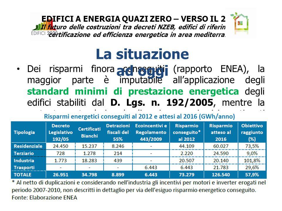 Dei risparmi finora conseguiti (rapporto ENEA), la maggior parte è imputabile all'applicazione degli standard minimi di prestazione energetica degli edifici stabiliti dal D.