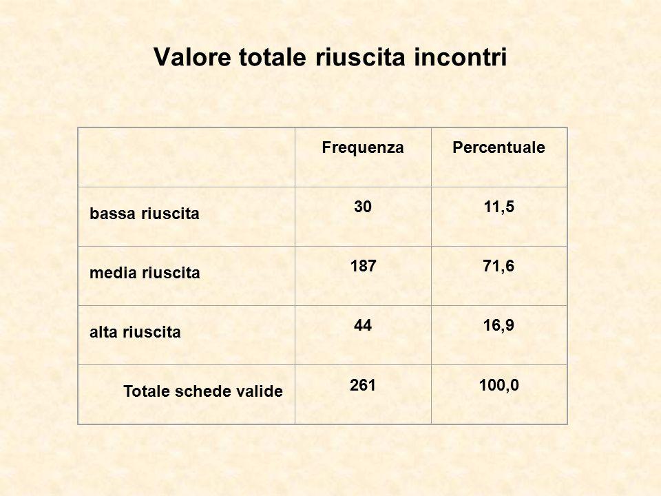 Valore totale riuscita incontri FrequenzaPercentuale bassa riuscita 3011,5 media riuscita 18771,6 alta riuscita 4416,9 Totale schede valide 261100,0