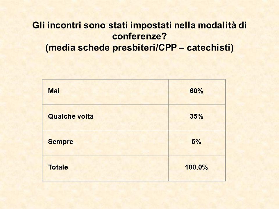 Gli incontri sono stati impostati nella modalità di conferenze? (media schede presbiteri/CPP – catechisti) Mai60% Qualche volta35% Sempre5% Totale100,