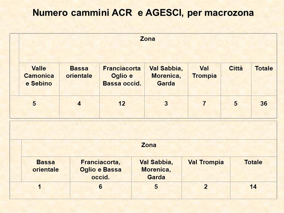 Numero cammini ACR e AGESCI, per macrozona Zona Valle Camonica e Sebino Bassa orientale Franciacorta Oglio e Bassa occid. Val Sabbia, Morenica, Garda