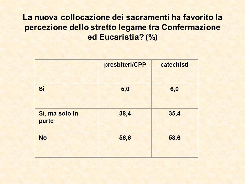 La nuova collocazione dei sacramenti ha favorito la percezione dello stretto legame tra Confermazione ed Eucaristia? (%) presbiteri/CPPcatechisti Sì5,