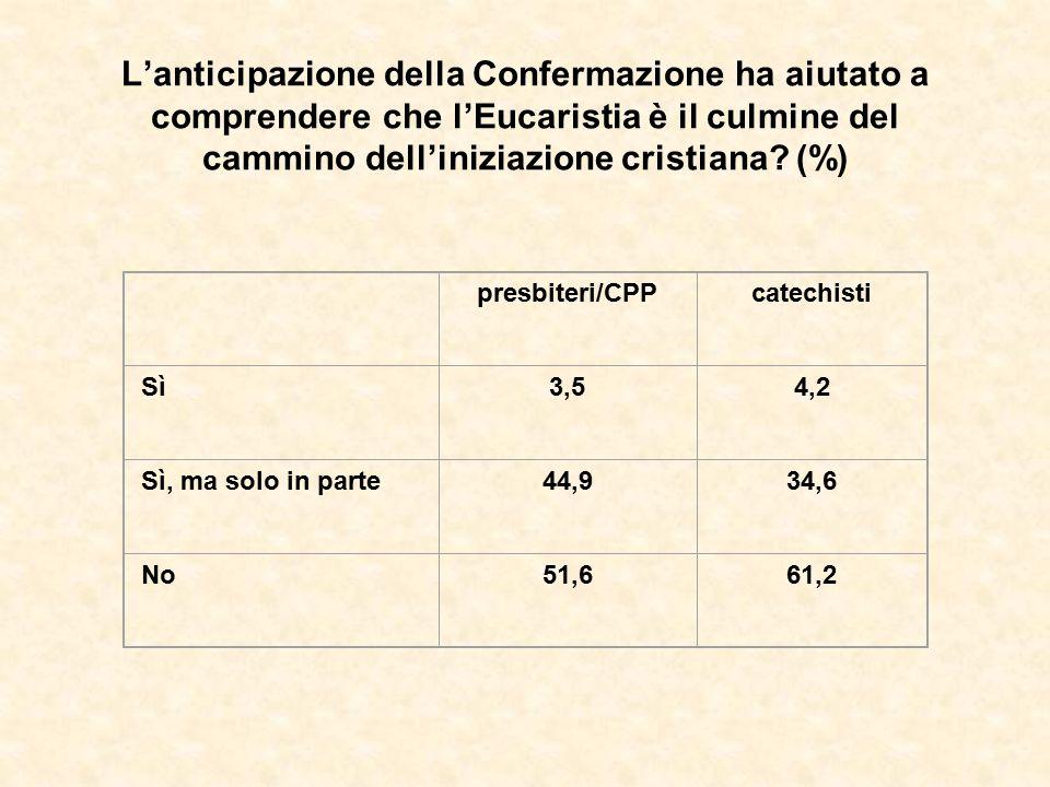 L'anticipazione della Confermazione ha aiutato a comprendere che l'Eucaristia è il culmine del cammino dell'iniziazione cristiana? (%) presbiteri/CPPc