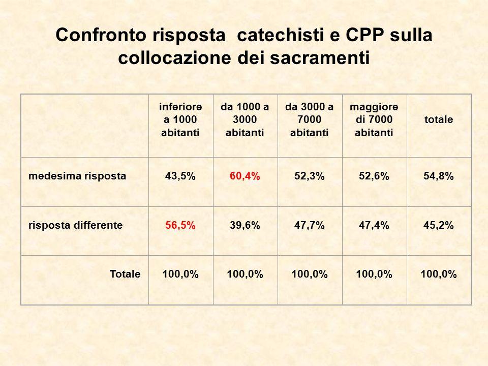 Confronto risposta catechisti e CPP sulla collocazione dei sacramenti inferiore a 1000 abitanti da 1000 a 3000 abitanti da 3000 a 7000 abitanti maggio