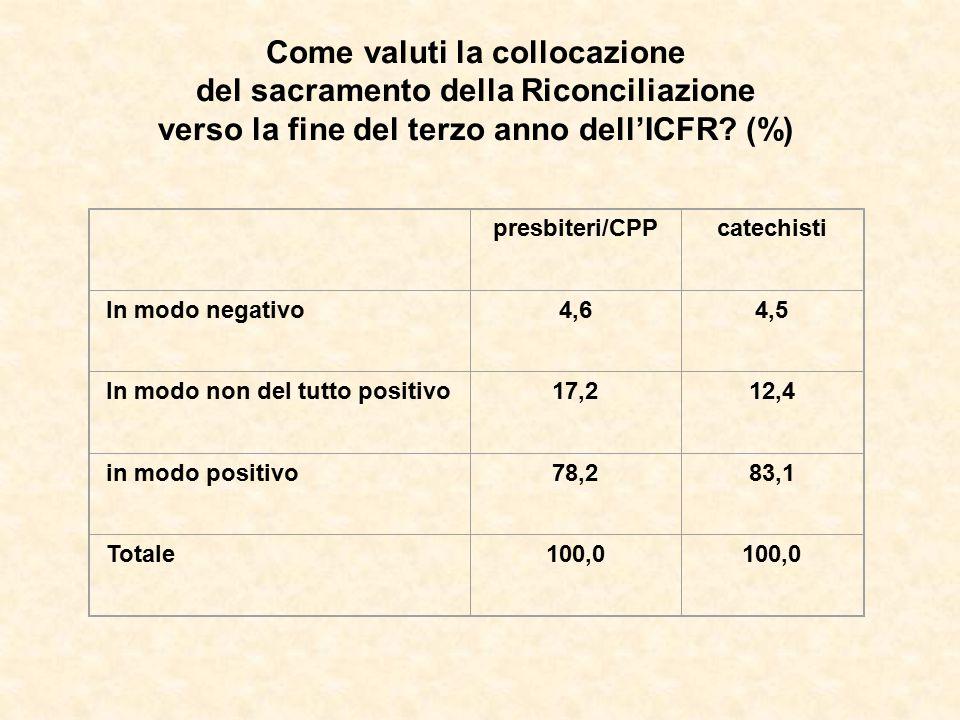 Come valuti la collocazione del sacramento della Riconciliazione verso la fine del terzo anno dell'ICFR? (%) presbiteri/CPPcatechisti In modo negativo