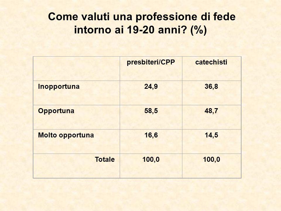 Come valuti una professione di fede intorno ai 19-20 anni? (%) presbiteri/CPPcatechisti Inopportuna24,936,8 Opportuna58,548,7 Molto opportuna16,614,5