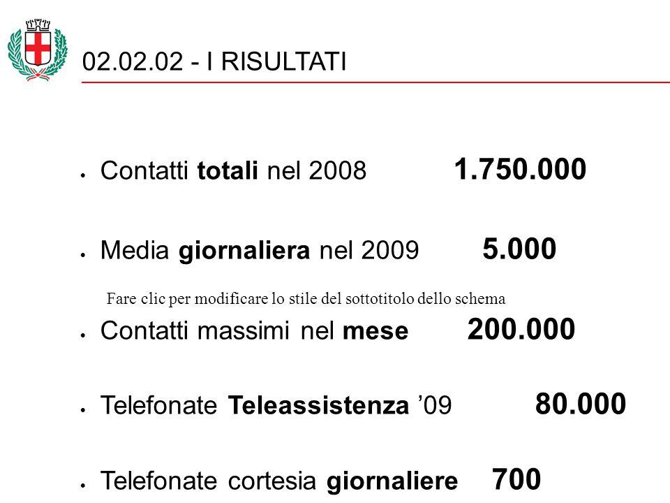 Fare clic per modificare lo stile del sottotitolo dello schema 02.02.02 - I RISULTATI  Contatti totali nel 2008 1.750.000  Media giornaliera nel 2009 5.000  Contatti massimi nel mese 200.000  Telefonate Teleassistenza '09 80.000  Telefonate cortesia giornaliere 700