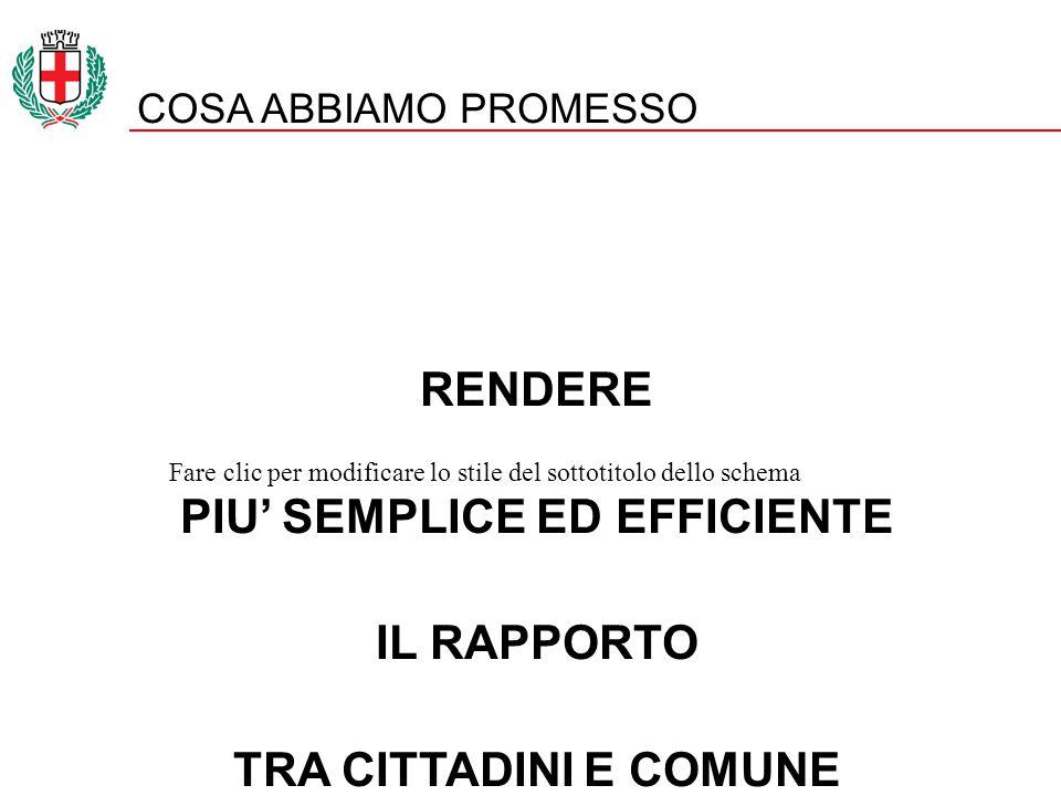 Fare clic per modificare lo stile del sottotitolo dello schema COSA ABBIAMO PROMESSO RENDERE PIU' SEMPLICE ED EFFICIENTE IL RAPPORTO TRA CITTADINI E COMUNE