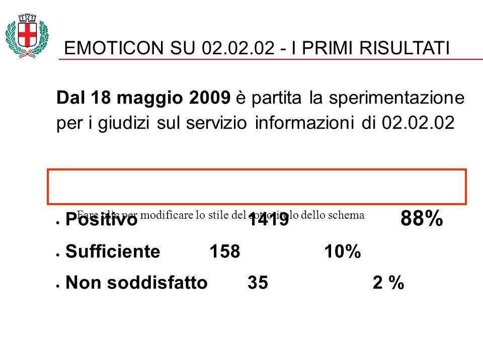 Fare clic per modificare lo stile del sottotitolo dello schema EMOTICON SU 02.02.02 - I PRIMI RISULTATI Dal 18 maggio 2009 è partita la sperimentazione per i giudizi sul servizio informazioni di 02.02.02  Positivo1419 88%  Sufficiente 158 10%  Non soddisfatto 35 2 %