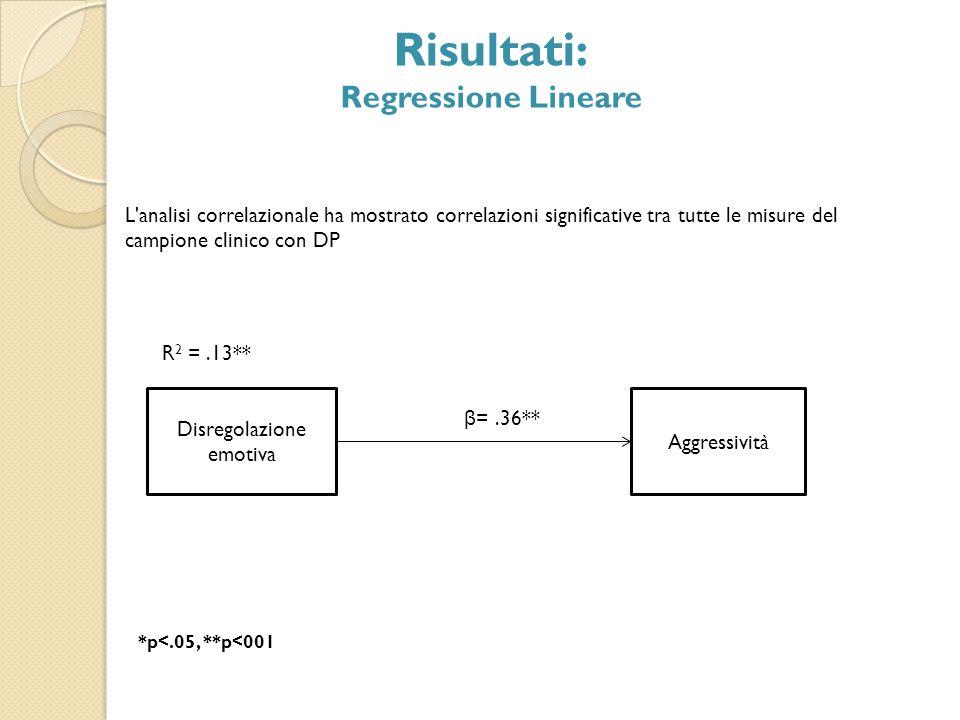 Disregolazione emotiva Aggressività Risultati: Regressione Lineare β =.36** R 2 =.13** L'analisi correlazionale ha mostrato correlazioni significative