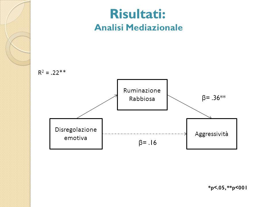 Disregolazione emotiva Aggressività Ruminazione Rabbiosa R 2 =.22** β =.36** β =.16 *p<.05, **p<001 Risultati: Analisi Mediazionale