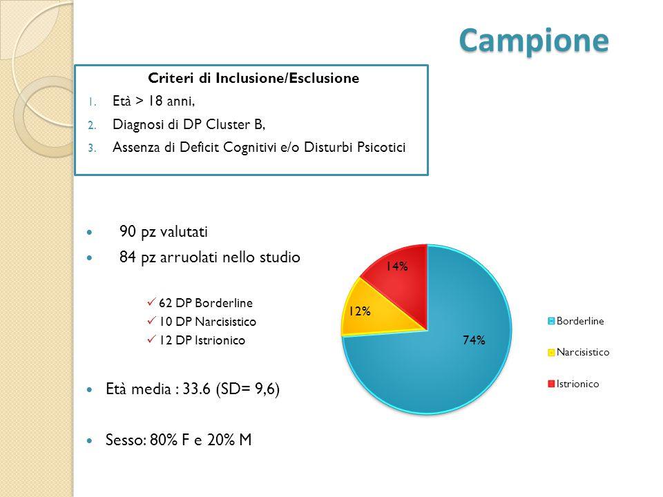 Campione Campione 90 pz valutati 84 pz arruolati nello studio 62 DP Borderline 10 DP Narcisistico 12 DP Istrionico Età media : 33.6 (SD= 9,6) Sesso: 8
