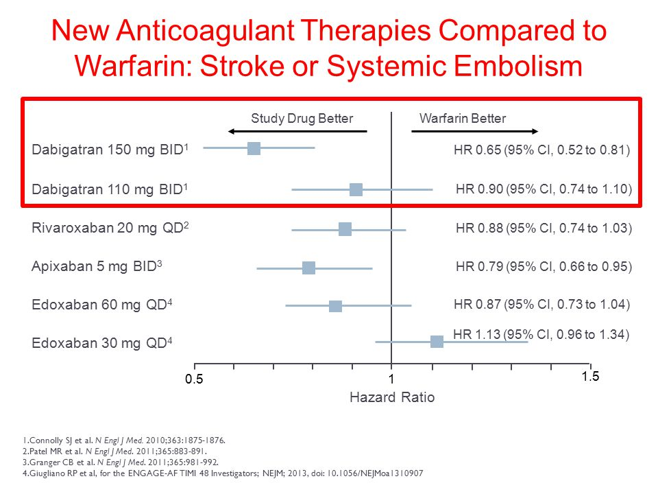 New Anticoagulant Therapies Compared to Warfarin: Stroke or Systemic Embolism 0.51 HR 0.65 (95% CI, 0.52 to 0.81) HR 0.90 (95% CI, 0.74 to 1.10) HR 0.88 (95% CI, 0.74 to 1.03) HR 0.79 (95% CI, 0.66 to 0.95) Hazard Ratio Study Drug BetterWarfarin Better 1.Connolly SJ et al.