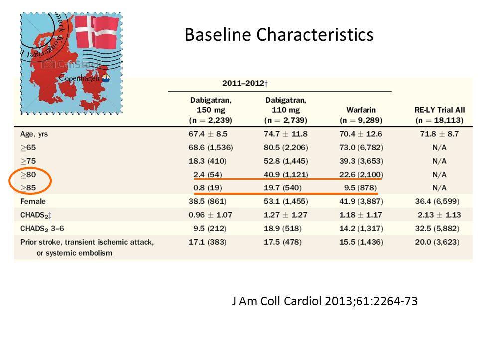 J Am Coll Cardiol 2013;61:2264-73 Baseline Characteristics