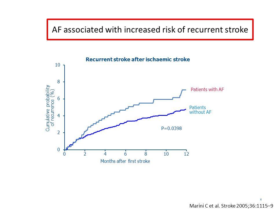 anticoagulante più efficace nel ridurre il rischio di ictus cerebrale anticoagulante più sicuro più facile per i pazienti risultati dei trial= risultati del mondo reale