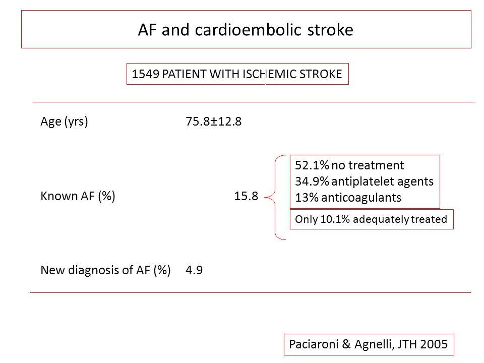 Circ Cardiovasc Qual Outcomes 2013;6(5):567-74 Maggior frequenza di interruzioni nei pazienti con basso rischio tromboembolico 39% 63%