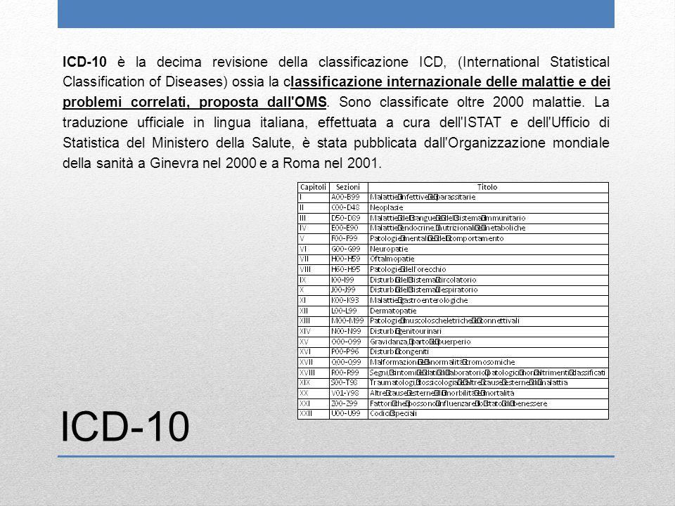 ICD-10 è la decima revisione della classificazione ICD, (International Statistical Classification of Diseases) ossia la classificazione internazionale delle malattie e dei problemi correlati, proposta dall OMS.