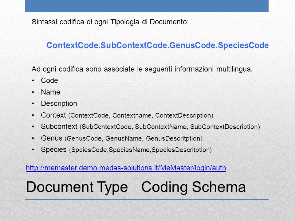 Document Type Coding Schema http://memaster.demo.medas-solutions.it/MeMaster/login/auth Sintassi codifica di ogni Tipologia di Documento: ContextCode.SubContextCode.GenusCode.SpeciesCode Ad ogni codifica sono associate le seguenti informazioni multilingua.
