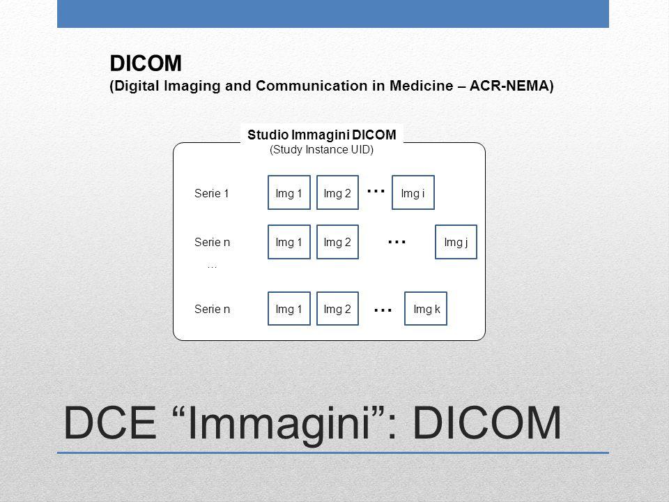 DCE Immagini : DICOM Serie 1Img 1Img 2Img i Serie n … … Img 1Img 2Img j … Img 1Img 2Img k … Studio Immagini DICOM (Study Instance UID) DICOM (Digital Imaging and Communication in Medicine – ACR-NEMA)