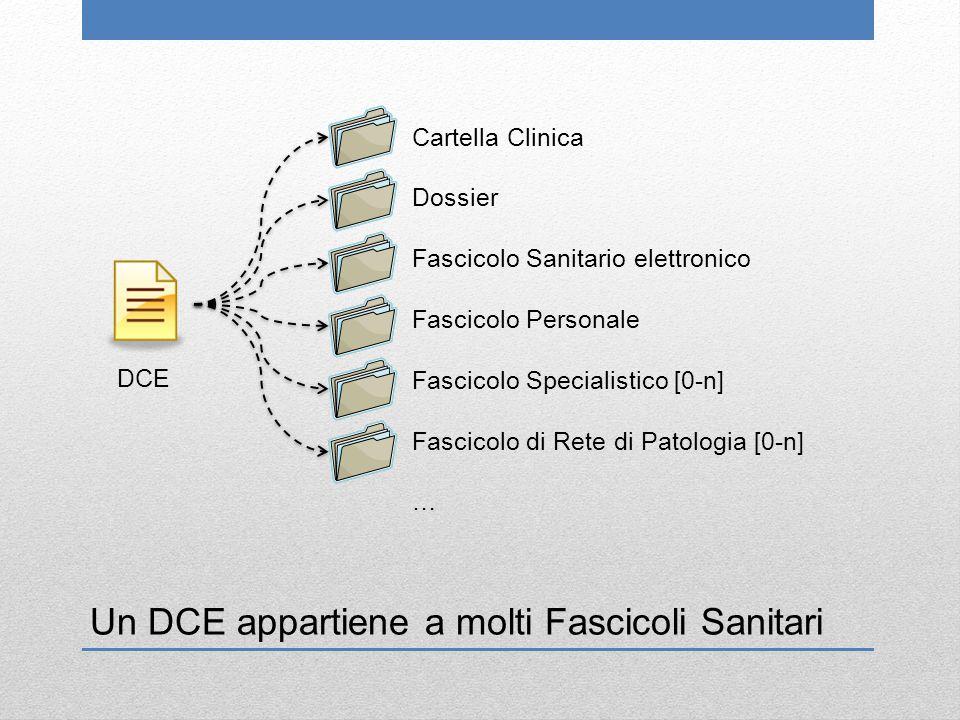 Un DCE appartiene a molti Fascicoli Sanitari Cartella Clinica Dossier Fascicolo Sanitario elettronico Fascicolo Personale Fascicolo Specialistico [0-n