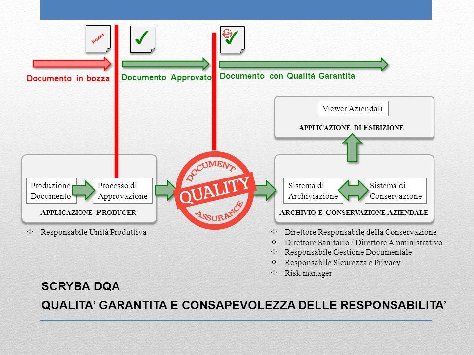 SCRYBA DQA QUALITA' GARANTITA E CONSAPEVOLEZZA DELLE RESPONSABILITA' Documento in bozza  Responsabile Unità Produttiva Documento Approvato Produzione Documento Sistema di Archiviazione Sistema di Conservazione A PPLICAZIONE P RODUCER A RCHIVIO E C ONSERVAZIONE A ZIENDALE A PPLICAZIONE DI E SIBIZIONE  Direttore Responsabile della Conservazione  Direttore Sanitario / Direttore Amministrativo  Responsabile Gestione Documentale  Responsabile Sicurezza e Privacy  Risk manager Processo di Approvazione ✓ ✓ bozza ✓ ✓ Documento con Qualità Garantita Viewer Aziendali