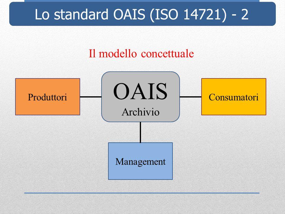 Lo standard OAIS (ISO 14721) - 2 Il modello concettuale Produttori Management Consumatori OAIS Archivio