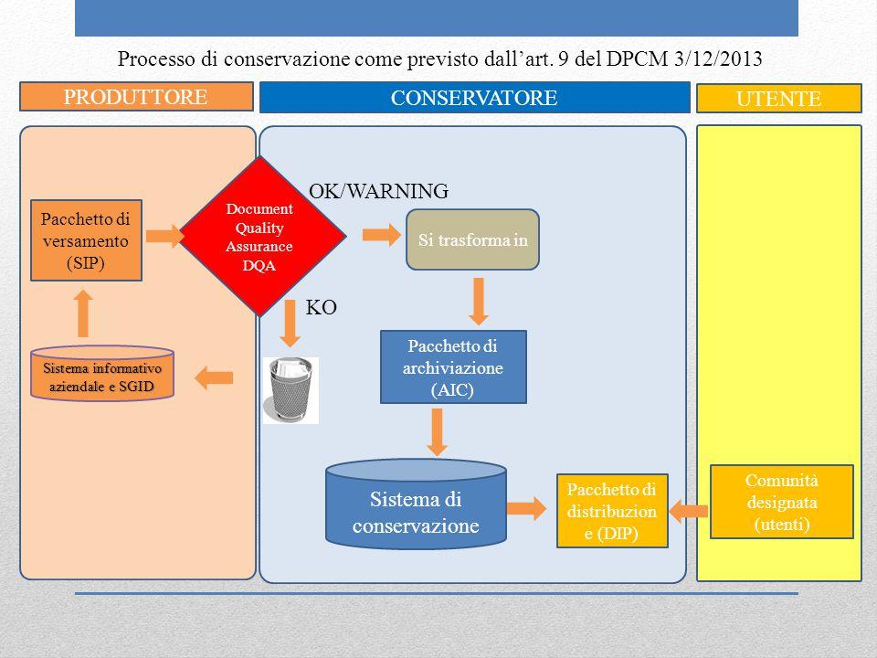 Processo di conservazione come previsto dall'art. 9 del DPCM 3/12/2013 Pacchetto di versamento (SIP) Comunità designata (utenti) Document Quality Assu