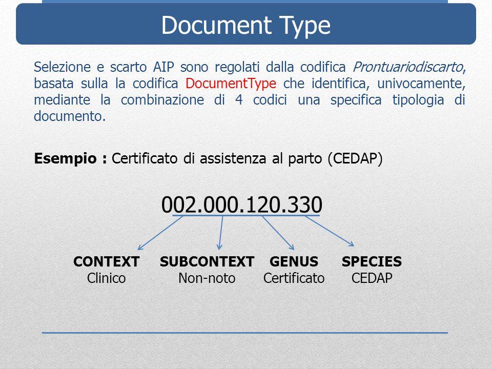 Document Type Selezione e scarto AIP sono regolati dalla codifica Prontuariodiscarto, basata sulla la codifica DocumentType che identifica, univocamente, mediante la combinazione di 4 codici una specifica tipologia di documento.