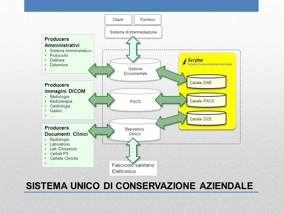 Producers Amministrativi Sistema Amministrativo Protocollo Delibere Determine … Producers Immagini DICOM Radiologia Radioterapia Cardiologia Gastro …