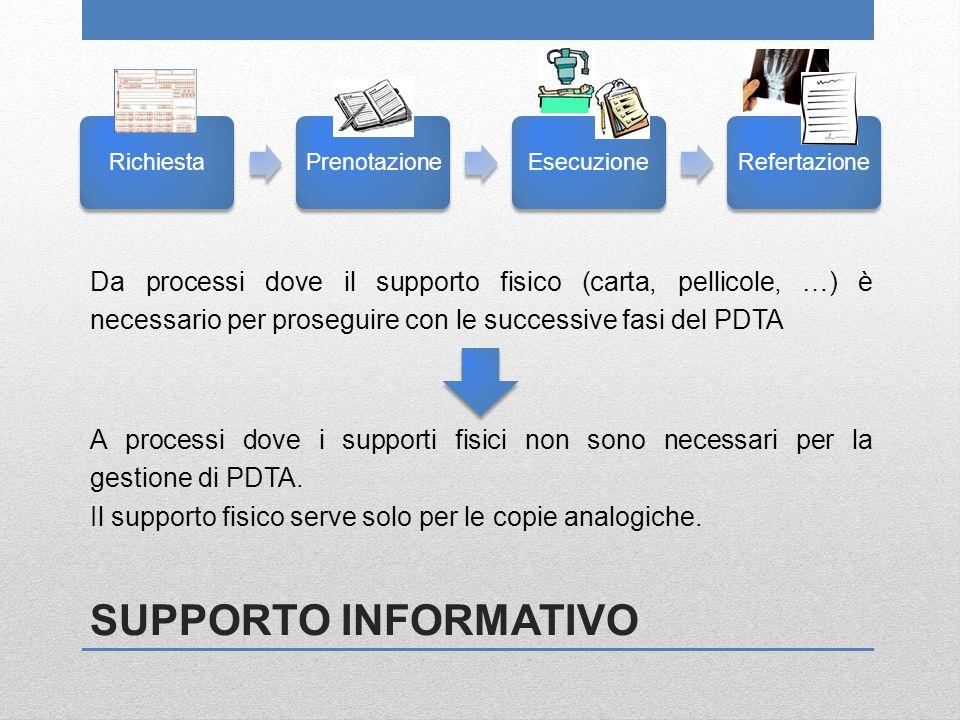 SUPPORTO INFORMATIVO Da processi dove il supporto fisico (carta, pellicole, …) è necessario per proseguire con le successive fasi del PDTA RichiestaPr