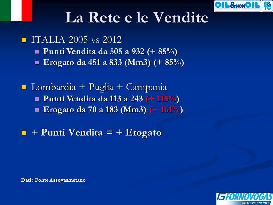 La Rete e le Vendite ITALIA 2005 vs 2012 ITALIA 2005 vs 2012 Punti Vendita da 505 a 932 (+ 85%) Punti Vendita da 505 a 932 (+ 85%) Erogato da 451 a 833 (Mm3) (+ 85%) Erogato da 451 a 833 (Mm3) (+ 85%) Lombardia + Puglia + Campania Lombardia + Puglia + Campania Punti Vendita da 113 a 243 (+ 115%) Punti Vendita da 113 a 243 (+ 115%) Erogato da 70 a 183 (Mm3) (+ 161%) Erogato da 70 a 183 (Mm3) (+ 161%) + Punti Vendita = + Erogato + Punti Vendita = + Erogato Dati : Fonte Assogasmetano
