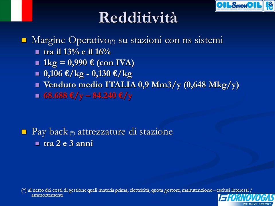 Redditività Margine Operativo (*) su stazioni con ns sistemi Margine Operativo (*) su stazioni con ns sistemi tra il 13% e il 16% tra il 13% e il 16% 1kg = 0,990 € (con IVA) 1kg = 0,990 € (con IVA) 0,106 €/kg - 0,130 €/kg 0,106 €/kg - 0,130 €/kg Venduto medio ITALIA 0,9 Mm3/y (0,648 Mkg/y) Venduto medio ITALIA 0,9 Mm3/y (0,648 Mkg/y) 68.688 €/y – 84.240 €/y 68.688 €/y – 84.240 €/y Pay back (*) attrezzature di stazione Pay back (*) attrezzature di stazione tra 2 e 3 anni tra 2 e 3 anni (*) al netto dei costi di gestione quali materia prima, elettricità, quota gestore, manutenzione – esclusi interessi / ammortamenti