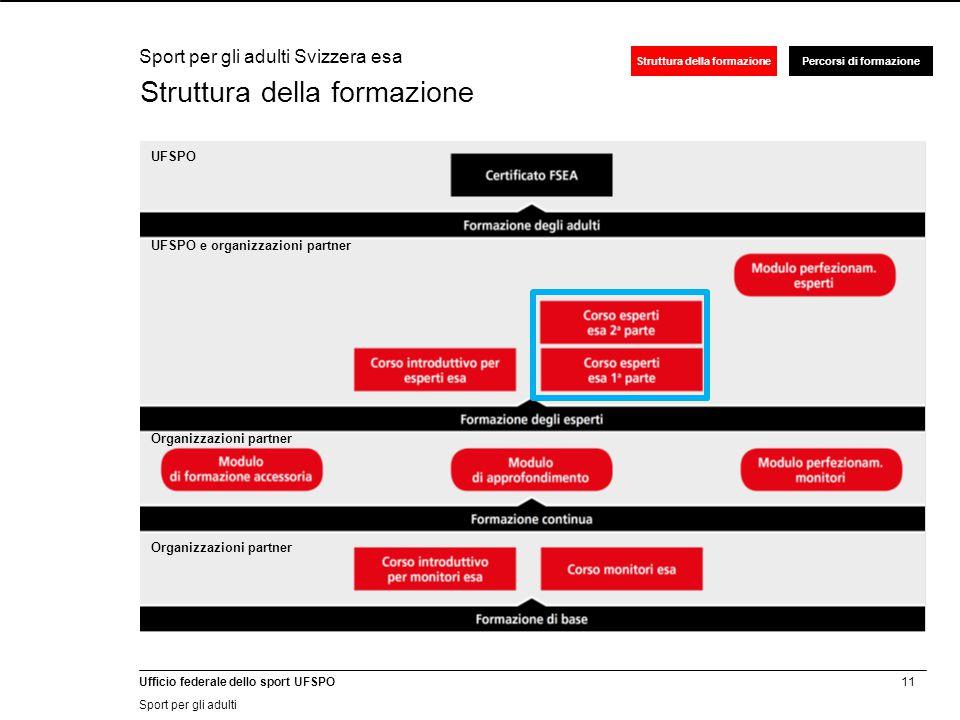 11 Ufficio federale dello sport UFSPO Sport per gli adulti Struttura della formazionePercorsi di formazione Struttura della formazione Sport per gli adulti Svizzera esa OFSPO et UFSPO e organizzazioni partner Organizzazioni partner UFSPO