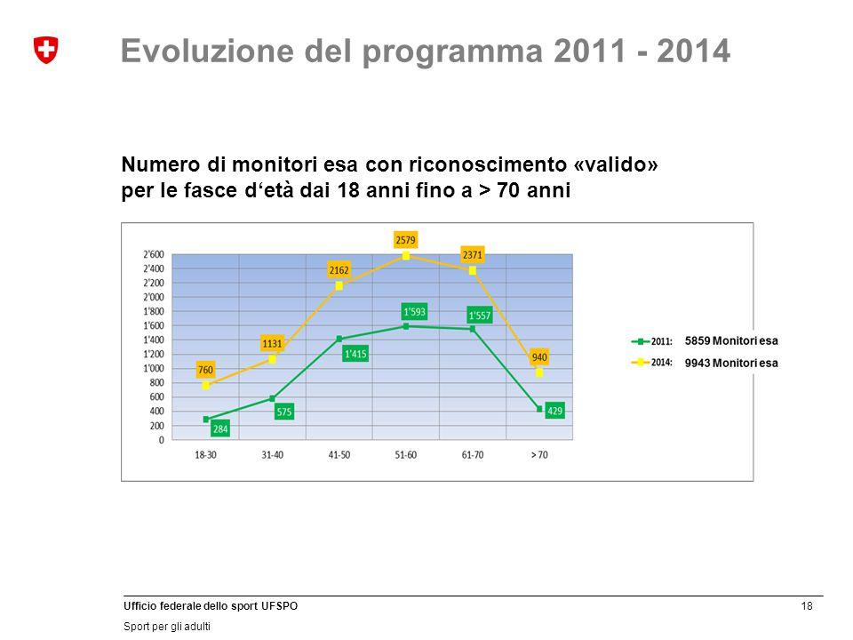 18 Ufficio federale dello sport UFSPO Sport per gli adulti Evoluzione del programma 2011 - 2014 Numero di monitori esa con riconoscimento «valido» per le fasce d'età dai 18 anni fino a > 70 anni