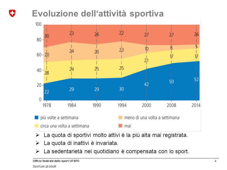 4 Ufficio federale dello sport UFSPO Sport per gli adulti  La quota di sportivi molto attivi è la più alta mai registrata.