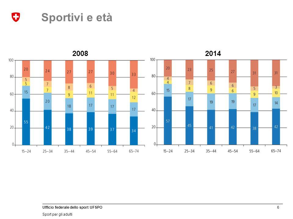 6 Ufficio federale dello sport UFSPO Sport per gli adulti 20082014 Sportivi e età