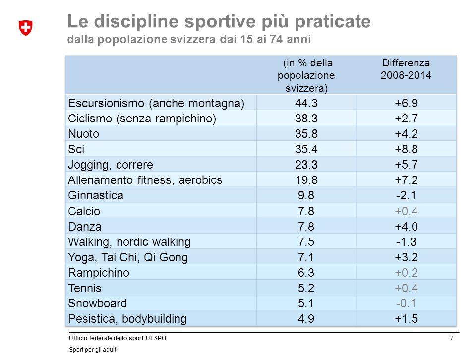 7 Ufficio federale dello sport UFSPO Sport per gli adulti Le discipline sportive più praticate dalla popolazione svizzera dai 15 ai 74 anni
