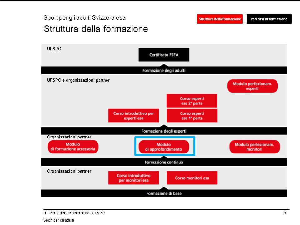 9 Ufficio federale dello sport UFSPO Sport per gli adulti Struttura della formazionePercorsi di formazione Struttura della formazione Sport per gli adulti Svizzera esa UFSPO e organizzazioni partner Organizzazioni partner UFSPO