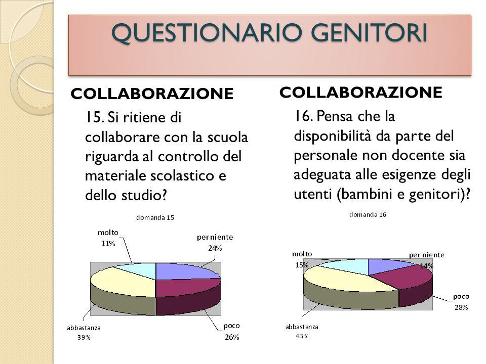 COLLABORAZIONE 15. Si ritiene di collaborare con la scuola riguarda al controllo del materiale scolastico e dello studio? COLLABORAZIONE 16. Pensa che