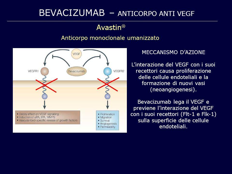 BEVACIZUMAB – ANTICORPO ANTI VEGF Avastin  Anticorpo monoclonale umanizzato MECCANISMO D'AZIONE L'interazione del VEGF con i suoi recettori causa pro