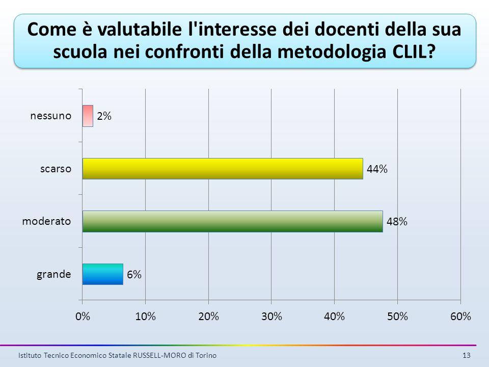 Come è valutabile l interesse dei docenti della sua scuola nei confronti della metodologia CLIL.