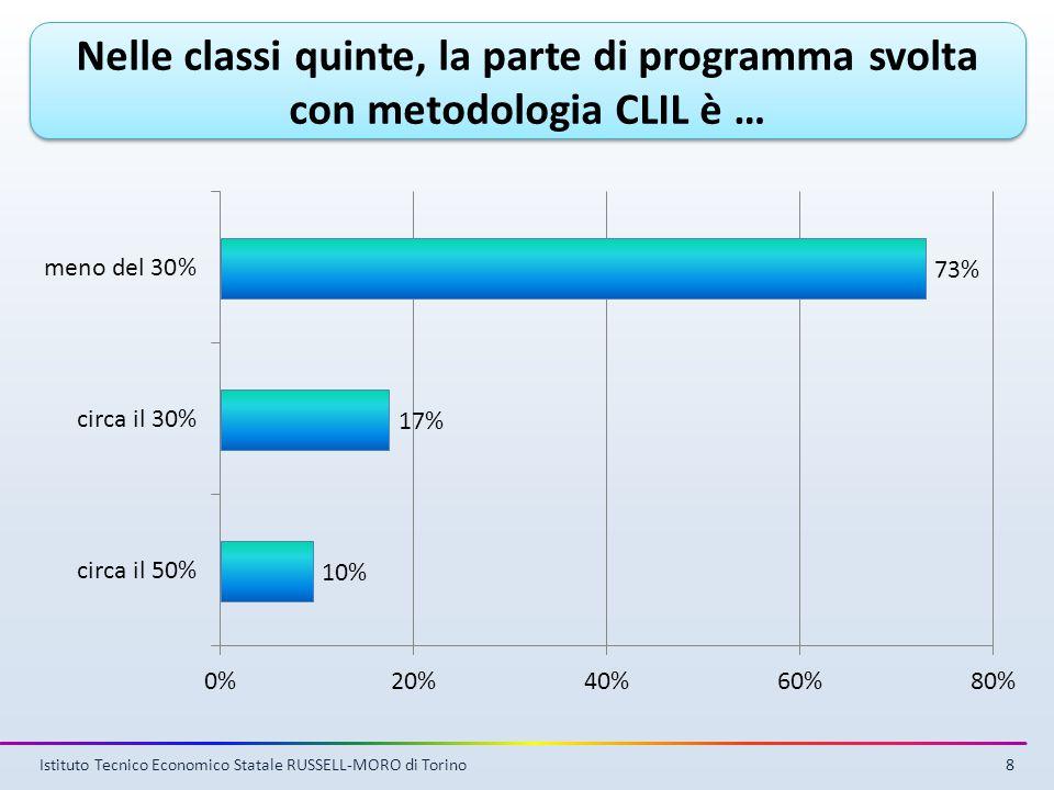 8 Nelle classi quinte, la parte di programma svolta con metodologia CLIL è …