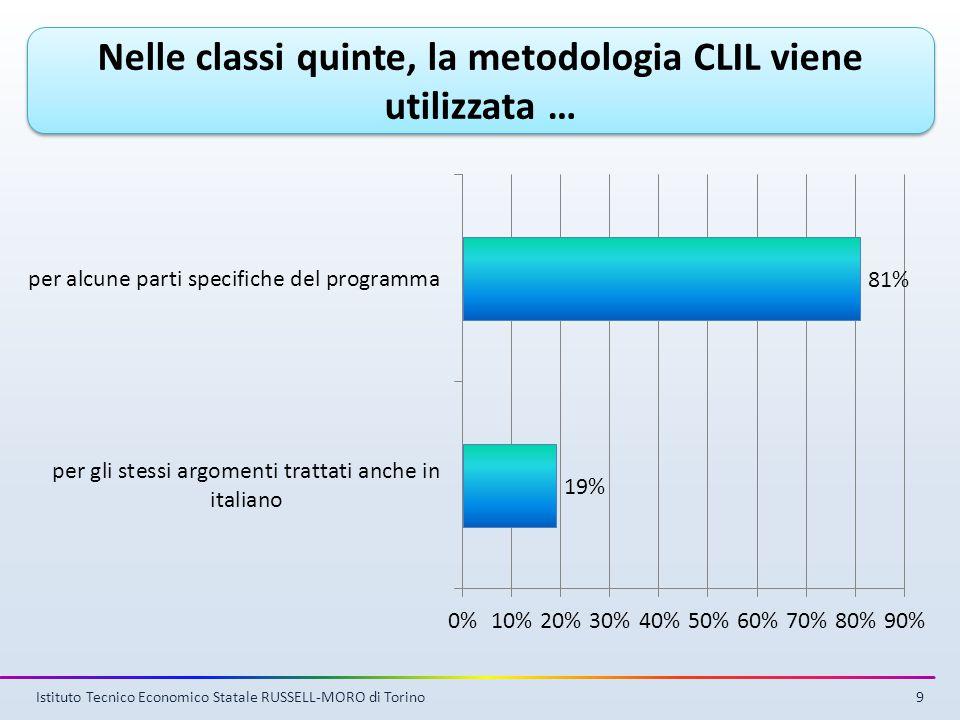 Nelle classi quinte, la metodologia CLIL viene utilizzata … Istituto Tecnico Economico Statale RUSSELL-MORO di Torino9