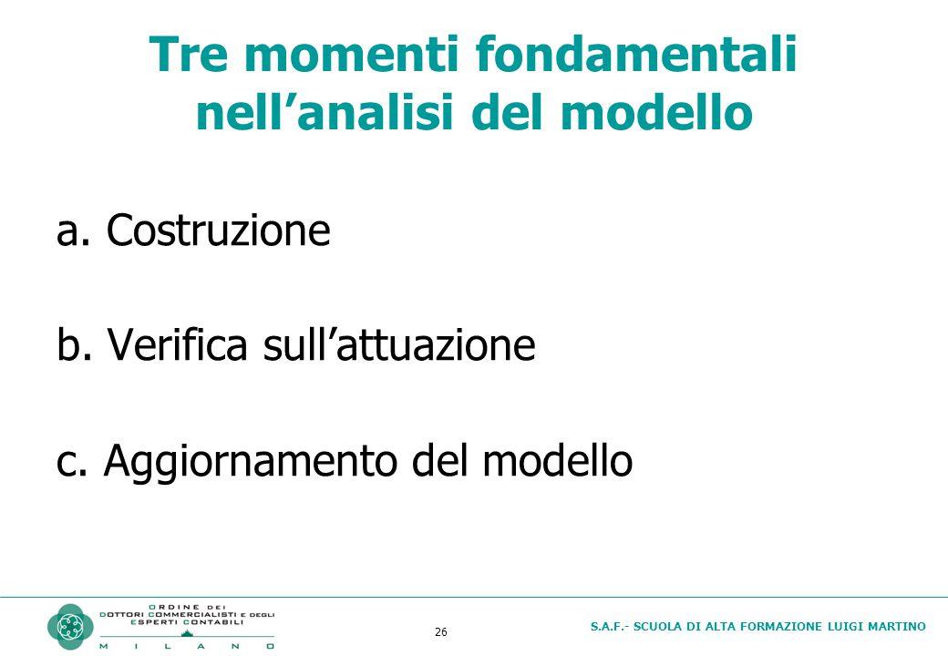 S.A.F.- SCUOLA DI ALTA FORMAZIONE LUIGI MARTINO 26 Tre momenti fondamentali nell'analisi del modello a.