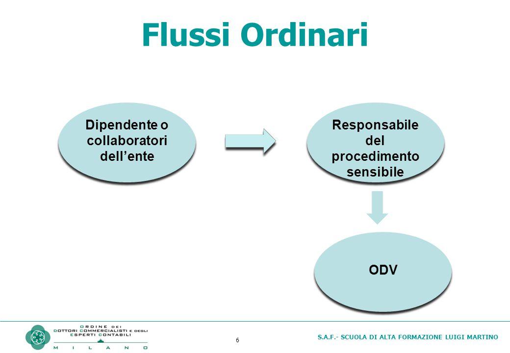 S.A.F.- SCUOLA DI ALTA FORMAZIONE LUIGI MARTINO 6 Flussi Ordinari Dipendente o collaboratori dell'ente Responsabile del procedimento sensibile ODV