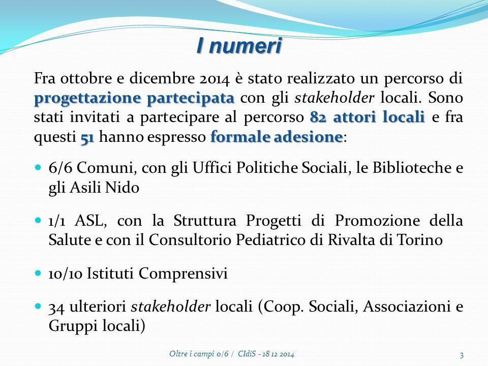 I numeri progettazione partecipata 82 attori locali 51formale adesione Fra ottobre e dicembre 2014 è stato realizzato un percorso di progettazione partecipata con gli stakeholder locali.