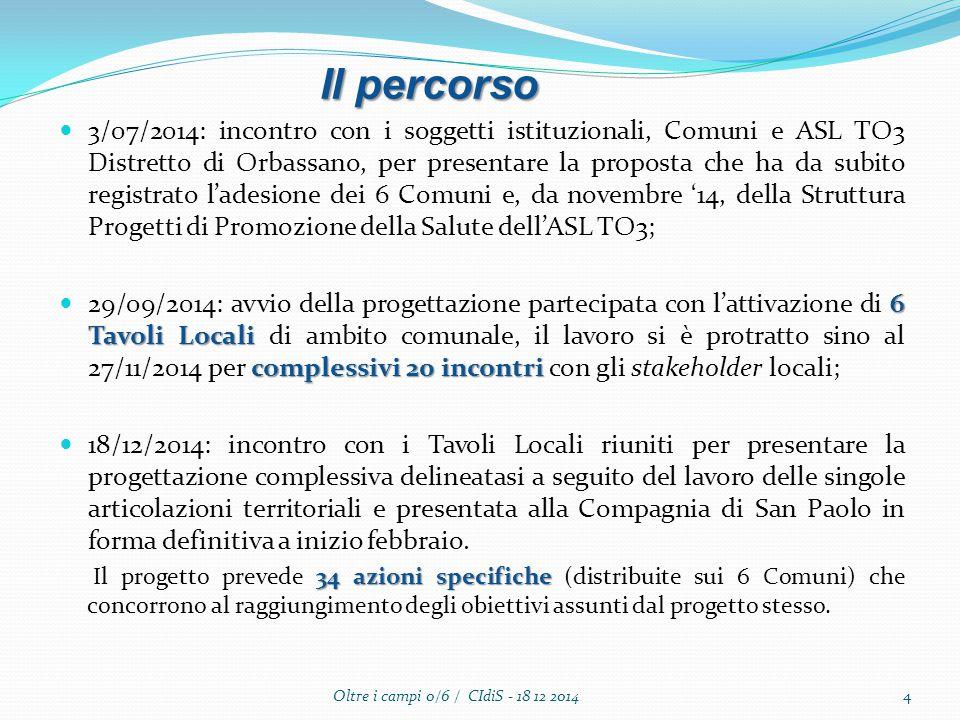 3/07/2014: incontro con i soggetti istituzionali, Comuni e ASL TO3 Distretto di Orbassano, per presentare la proposta che ha da subito registrato l'adesione dei 6 Comuni e, da novembre '14, della Struttura Progetti di Promozione della Salute dell'ASL TO3; 6 Tavoli Locali complessivi 20 incontri 29/09/2014: avvio della progettazione partecipata con l'attivazione di 6 Tavoli Locali di ambito comunale, il lavoro si è protratto sino al 27/11/2014 per complessivi 20 incontri con gli stakeholder locali; 18/12/2014: incontro con i Tavoli Locali riuniti per presentare la progettazione complessiva delineatasi a seguito del lavoro delle singole articolazioni territoriali e presentata alla Compagnia di San Paolo in forma definitiva a inizio febbraio.