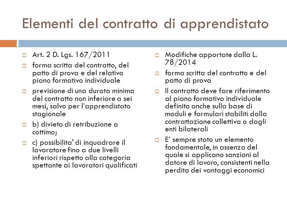 Elementi del contratto di apprendistato  Art. 2 D. Lgs. 167/2011  forma scritta del contratto, del patto di prova e del relativo piano formativo ind