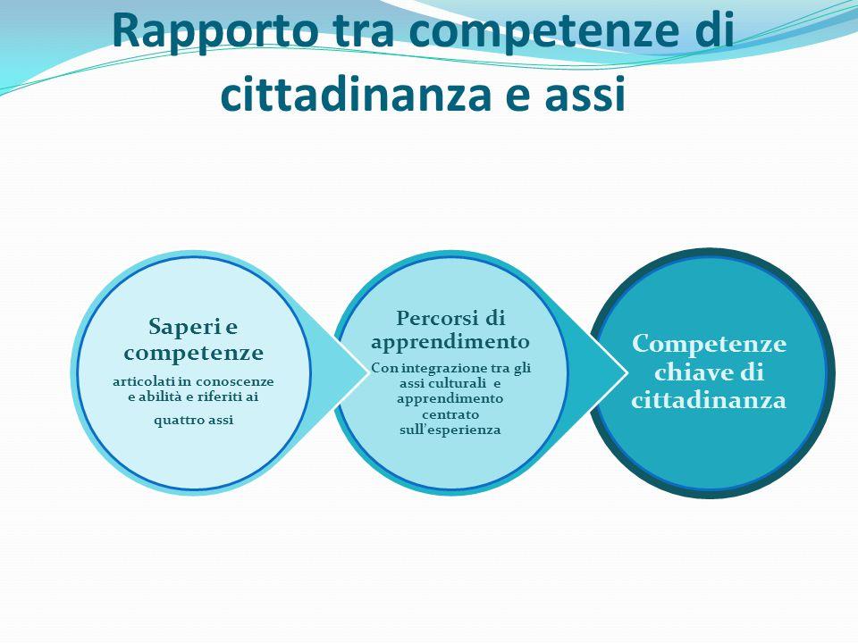 Rapporto tra competenze di cittadinanza e assi Competenze chiave di cittadinanza Percorsi di apprendimento Con integrazione tra gli assi culturali e a